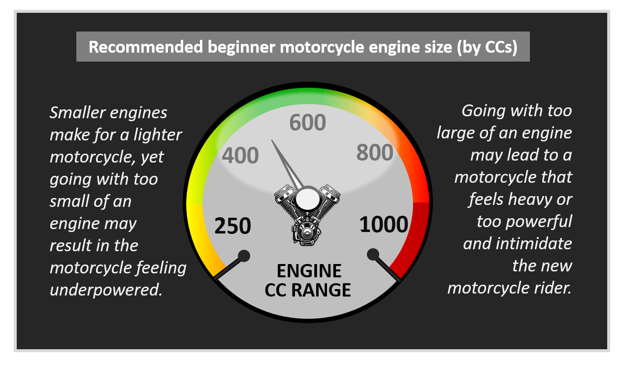 Beginner motorcycle recommended CC engine range infographic