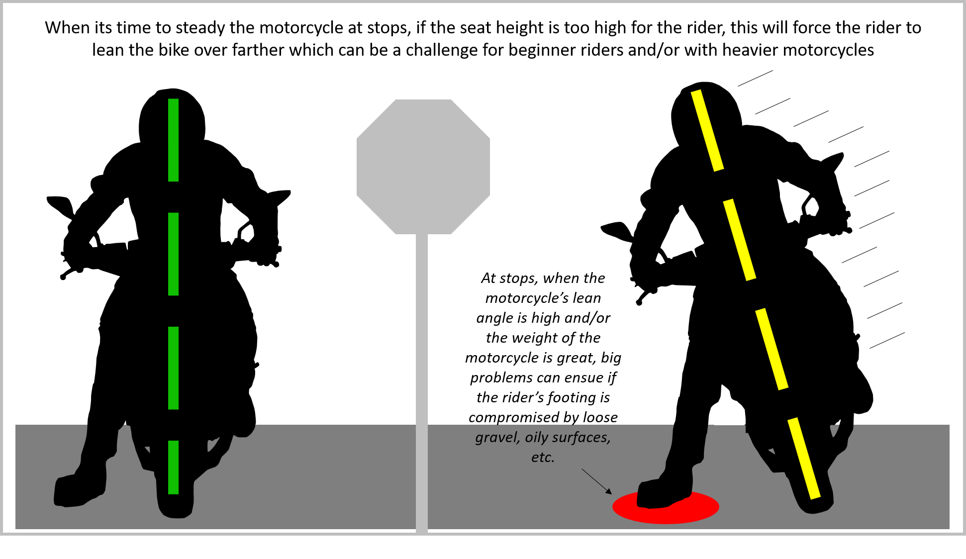 beginner motorcycle rider chart explaining the danger of steadying motorcycles at stops infographic