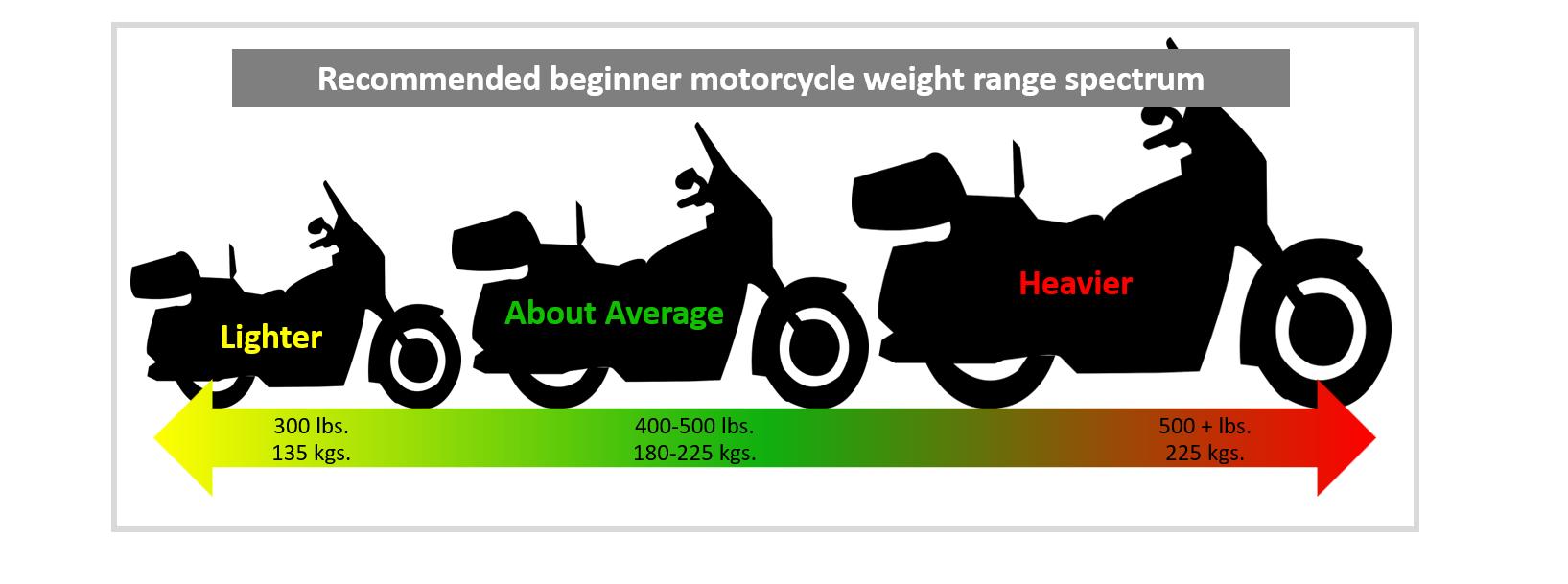beginner motorcycle weight range spectrum infographic