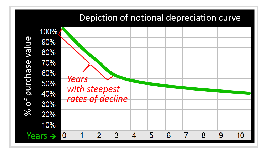 illustration of a notional motorcycle value depreciation curve infographic