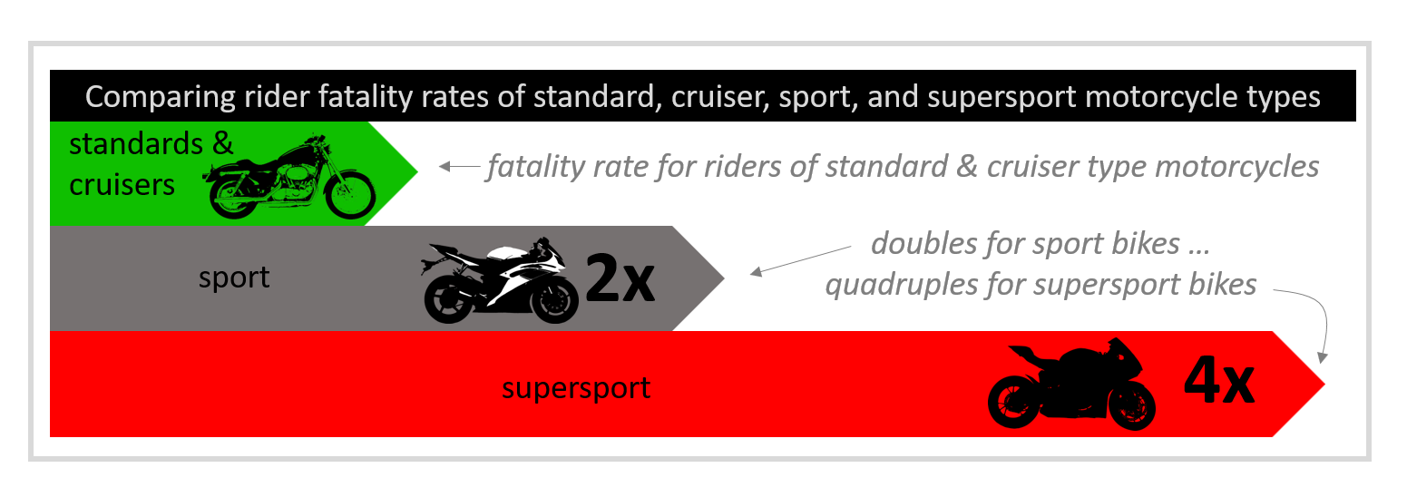 motorcycle rider fatality rate by motorcycle types infographic
