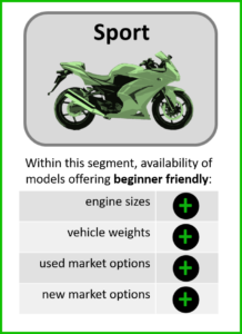 standard style motorcycles for beginners rating infographic