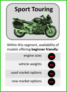 used sport touring type motorcycles are generally not beginner friendly infographic