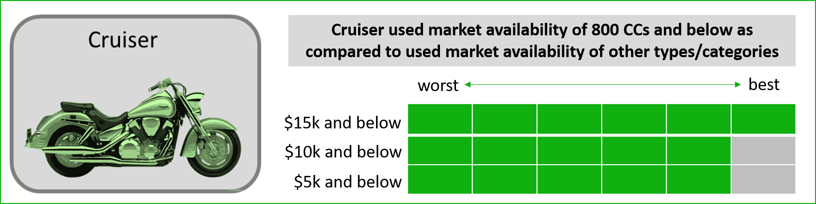 used cruiser type beginner motorcycle market availability infographic