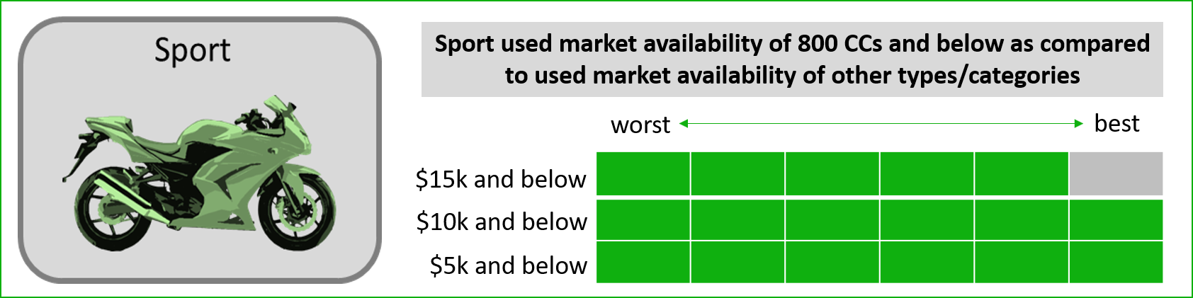 used sport type beginner motorcycle market availability infographic