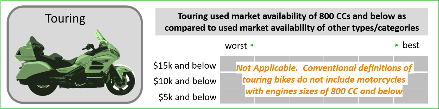 used touring type beginner motorcycle market availability infographic