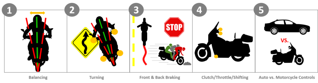5 beginner motorcycle skills new riders need to develop infographic