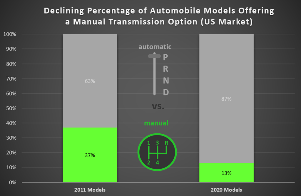 chart showing the declining number of automobile models offering standard transmission as an option