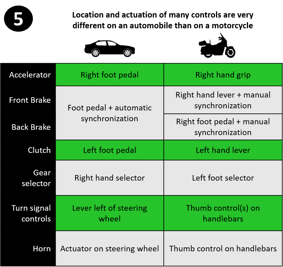 automobile-vs-motorcycle-control-differences-infographic
